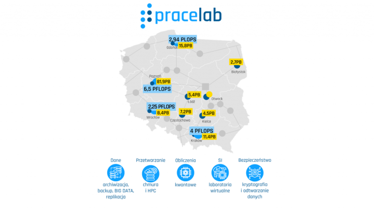 PRACE-LAB: an agreement was signed to build a national infrastructure for parallel computing